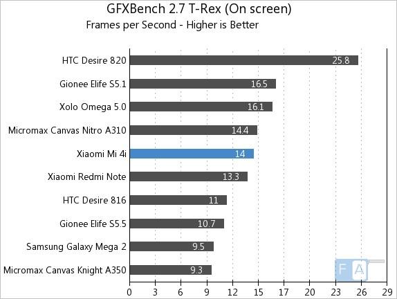 Xiaomi Mi 4i  GFXBench 2.7 T-Rex OnScreen