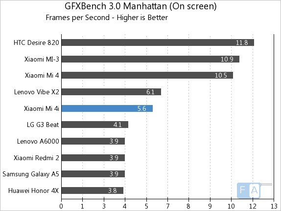 Xiaomi Mi 4i GFXBench 3.0 Manhattan