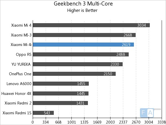 Xiaomi Mi 4i Geekbench 3 Multi-Core