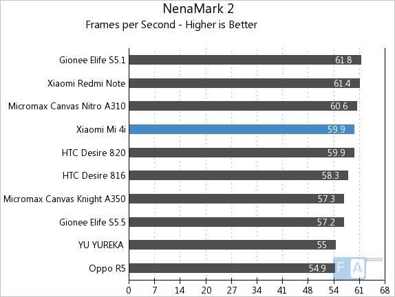 Xiaomi Mi 4i NenaMark 2