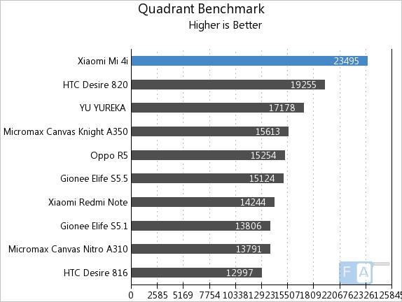 Xiaomi Mi 4i Quadrant Benchmark