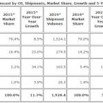 IDC global smartphone shipment 2015