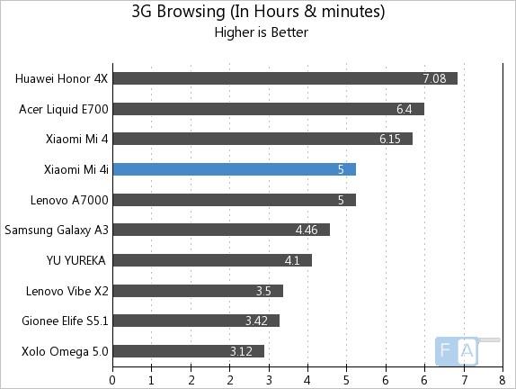 Xiaomi Mi 4i 3G Browsing