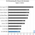 YU YUPHORIA 3G Browsing