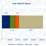 tablet_market_india_q12015
