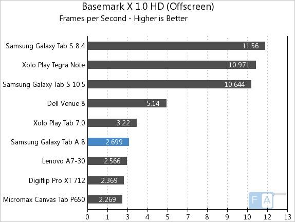 Samsung Galaxy Tab A Basemark X 1.0 OffScreen