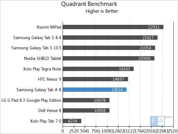 Samsung Galaxy Tab A Quadrant Benchmark