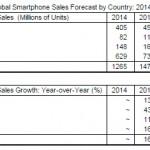 india 2nd largest smartphone market