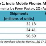 CMRs-India-Mobile-Phones-Market-2Q-CY-2015