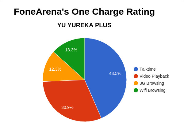 YU YUREKA PLUS FA One Charge Rating