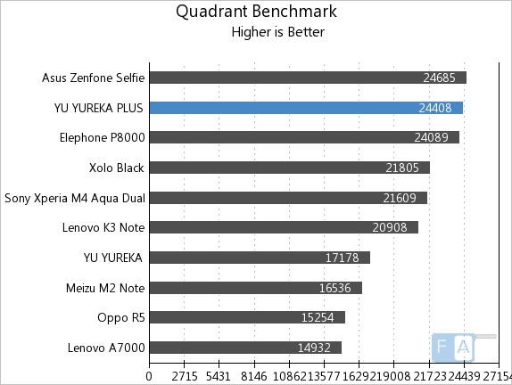 Yu Yureka Plus Quadrant