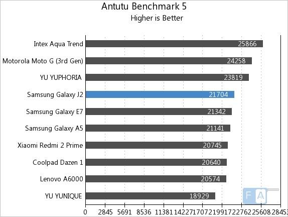 Samsung Galaxy J2 AnTuTu Benchmark
