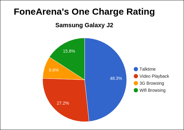 Samsung Galaxy J2 One Charge Rating Pie Chart