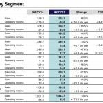 Sony Q2 FY 2015 by segment