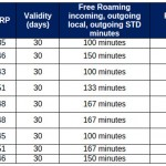 Aircel Apno Ke Saath roaming pack