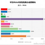 Huawei Mate 8 benchmark leak
