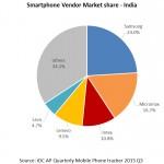 IDC Indian smartphone market share Q3 2015