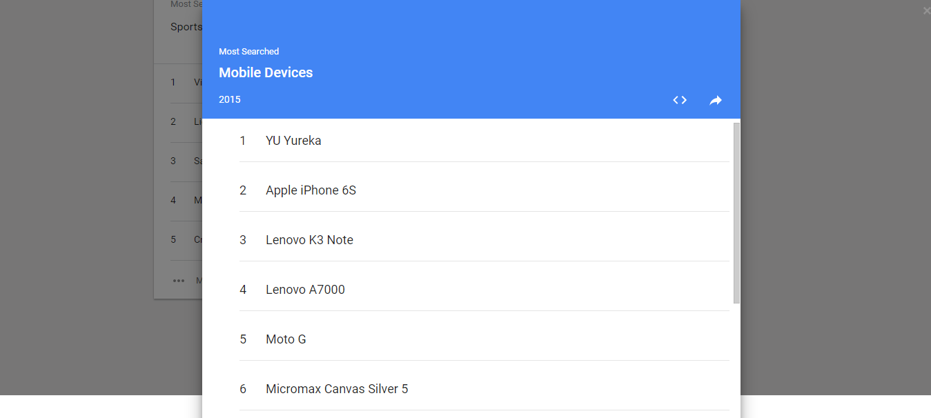 YU Yureka And Flipkart Top Google Indias Year In Search