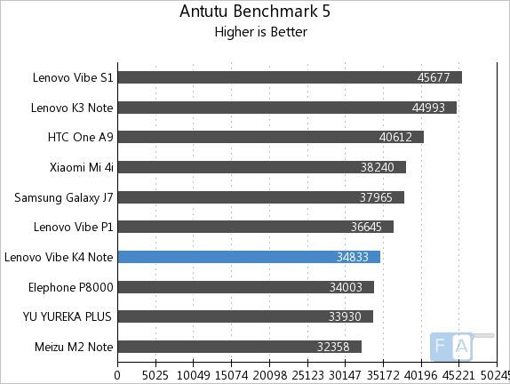 Lenovo Vibe K4 Note AnTuTu 5