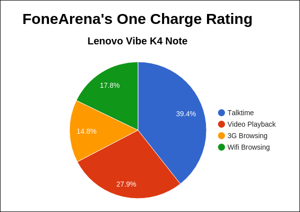 Lenovo Vibe K4 Note FA One Charge Rating Pie Chart