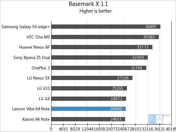 Lenovo Vibe X3 Vellamo 3.1 Basemark X 1.1