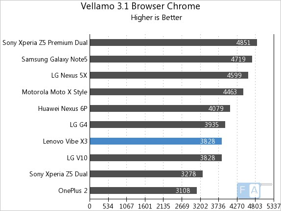 Lenovo Vibe X3 Vellamo 3.1 Browser - Chrome