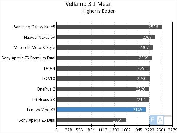 Lenovo Vibe X3 Vellamo 3.1 Metal