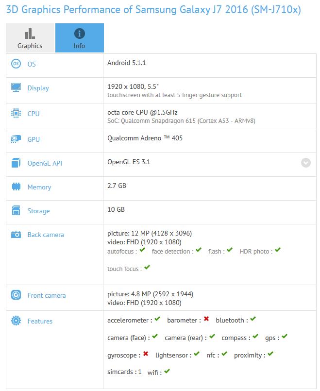 Samsung Galaxy J7 (SM-J710x) surfaces on GFXBench