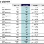 Sony Q3 FY 2015 by Segment