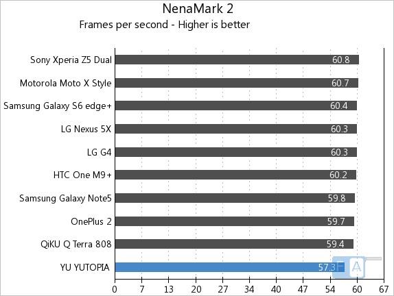 Yu Yutopia NenaMark 2