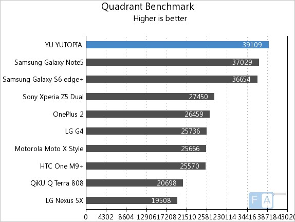Yu Yutopia Quadrant