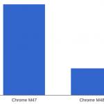chrome_ios_v47_vs_v48