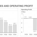 HTC revenues and profit Q4 2015