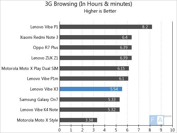Lenovo Vibe X3 3G Browsing