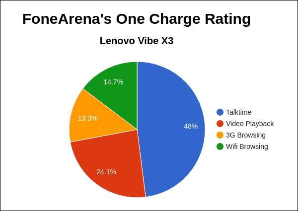 Lenovo Vibe X3 FA One Charge Rating Pie Chart