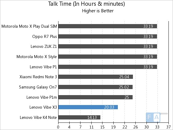 Lenovo Vibe X3 Talk Time