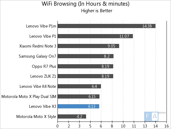 Lenovo Vibe X3 WiFi Browsing