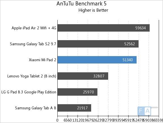 Xiaomi Mi Pad 2 AnTuTu 5