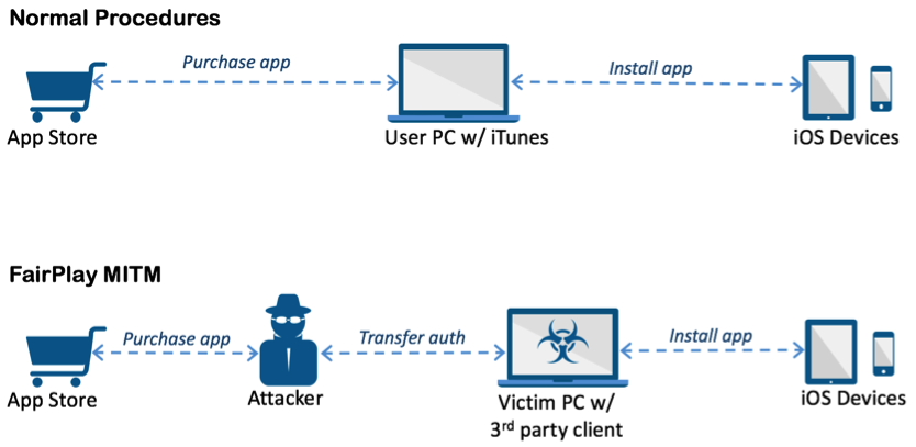 AceDeceiver iOS Malware