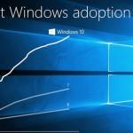 Microsoft Windows 10 adoption