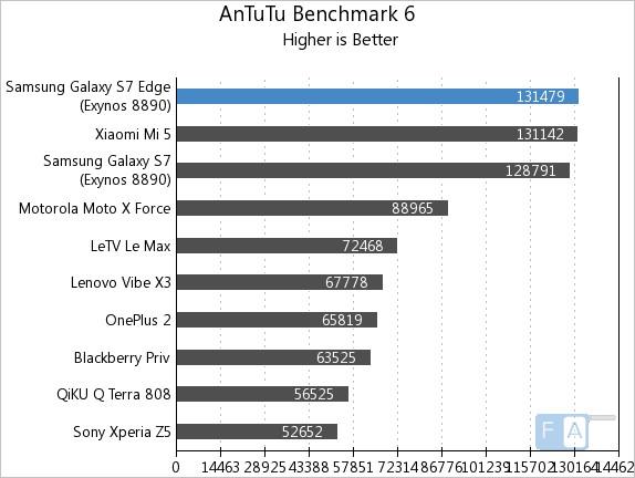 Samsung Galaxy S7 Edge Benchmarks Exynos 8890 Octa