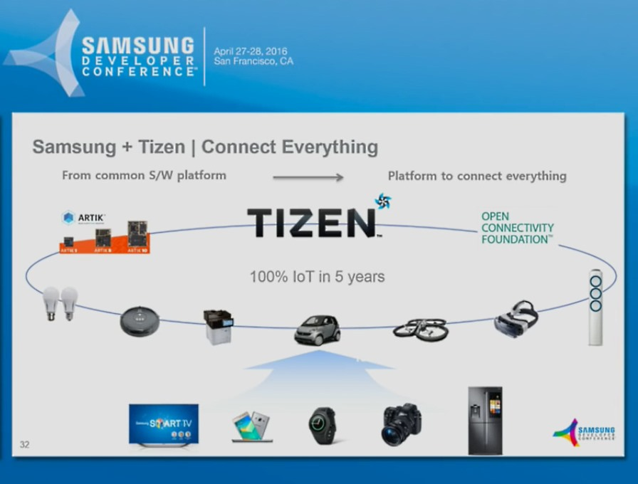 Samsung to release 64-bit Tizen 3.0 update in September, beta release in July