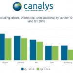 PC shipment Q1 2016 Canayls