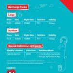 Vodafone U