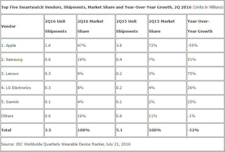 Worldwide smartwatch shipment falls 32% in Q2, 2016: IDC