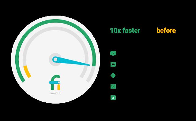 project-fi-speedometer