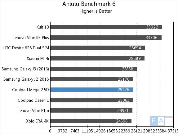 Coolpad Mega 2.5D AnTuTu 6
