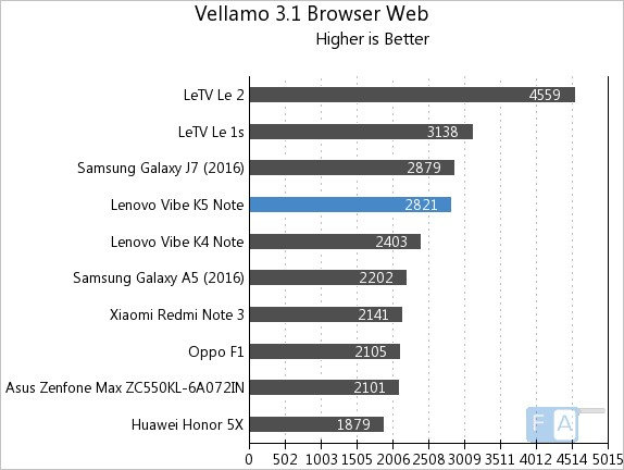 Lenovo Vibe K5 Note Vellamo 3.1 Browser Web