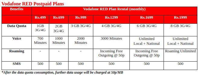 Airtel corporate postpaid plans in bangalore dating 9