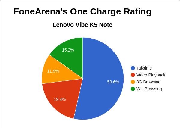 Lenovo Vibe K5 Note FA One Charge Rating Pie Chart